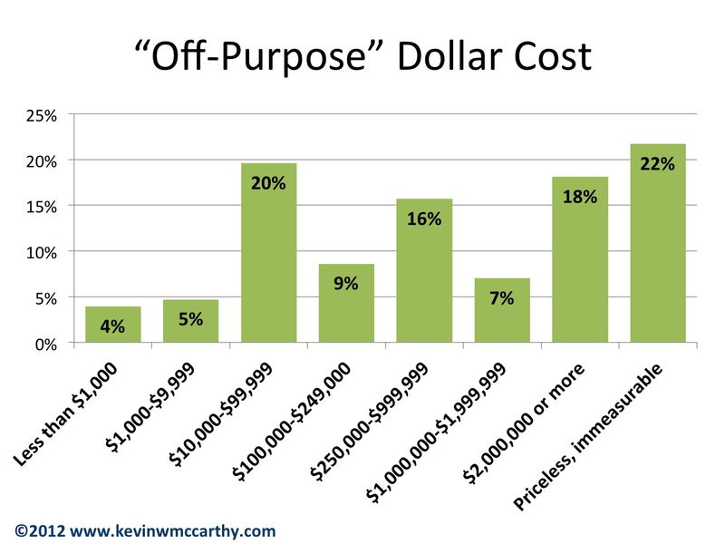 Cost of off-purpose breakdown p1