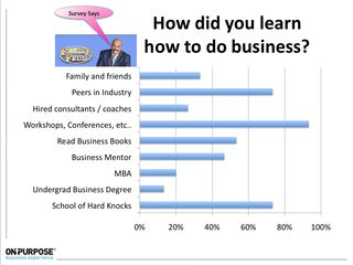 How Did You Learn to Do Business
